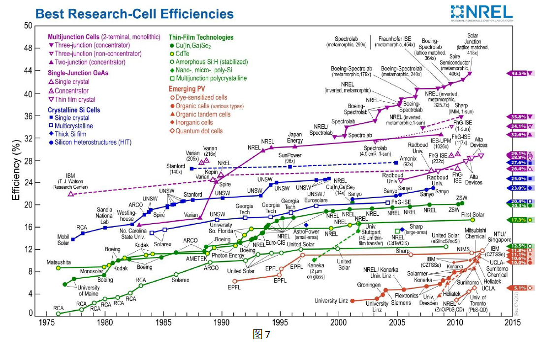 Solar Best Efficiency Results (photo source: www.nrel.gov)