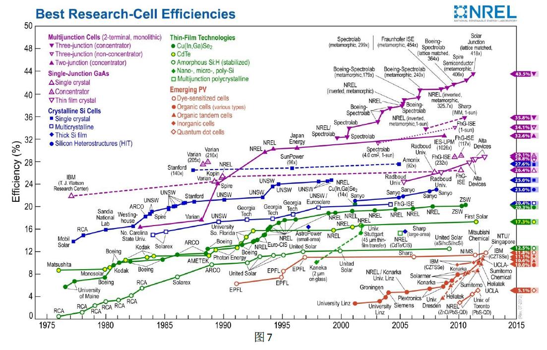 Solar Best Efficiency Results (photo source: www.nrel.gov)