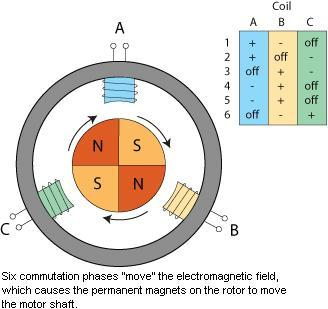3 coil, 6 phase BLDC