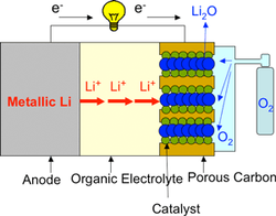 Schematic diagram of a conventional lithium-air (oxygen) battery. Source: AIST.