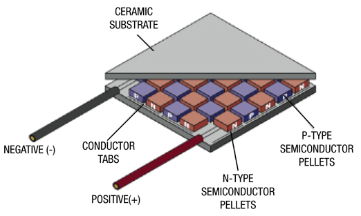 thermoelectric generator diagram