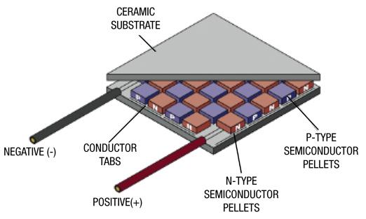 Thermoelectric Generator Teg Generators The Electric Energy