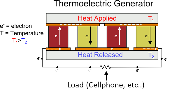 thermoelectic generator schematic diagram