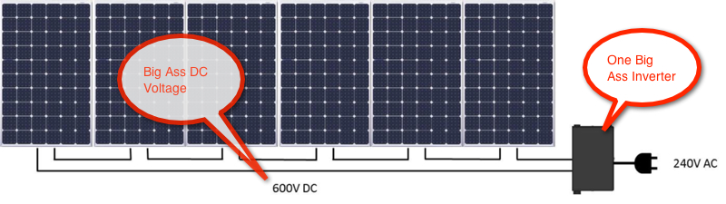 Serial Inverter Solar Panel Array