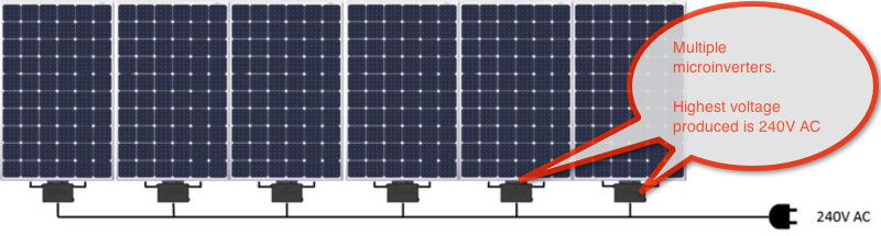 Micro Inverter Solar Panel Array