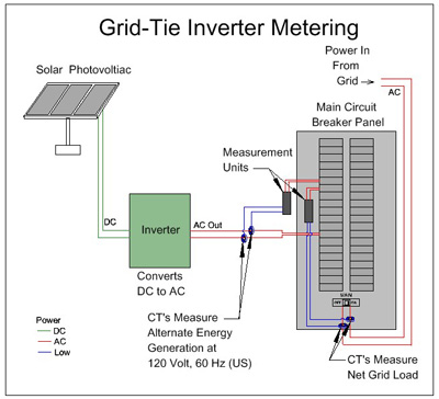 solar power grid diagram grid tied inverters micro vs string for a solar array Synchronizing Grid Tie Inverter at n-0.co