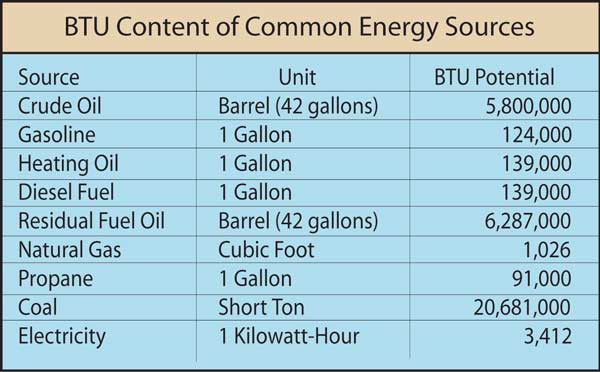 common BTU energy sources