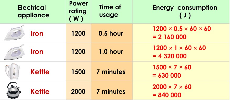Common Household Appliances Power Usage
