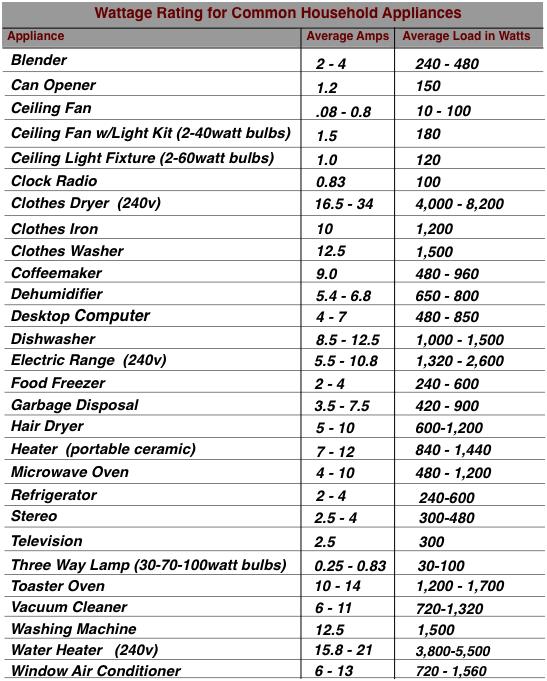 wattage-chart